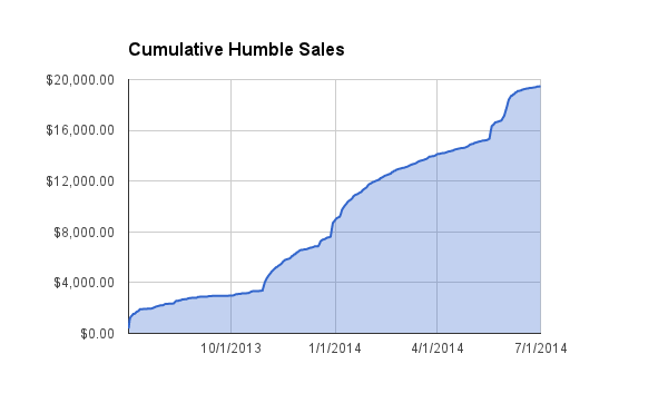 cumulative_humble_sales