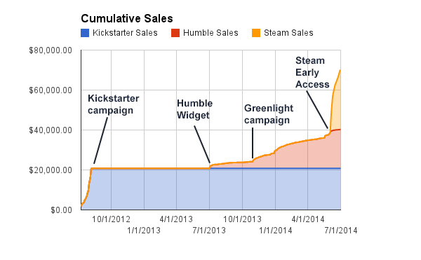 cumulative_sales_modified