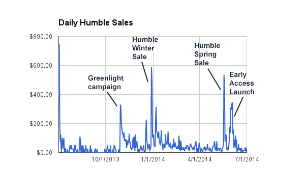 daily_humble_sales