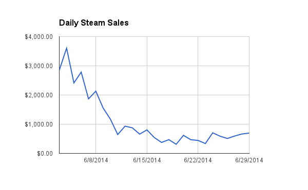 daily_steam_sales